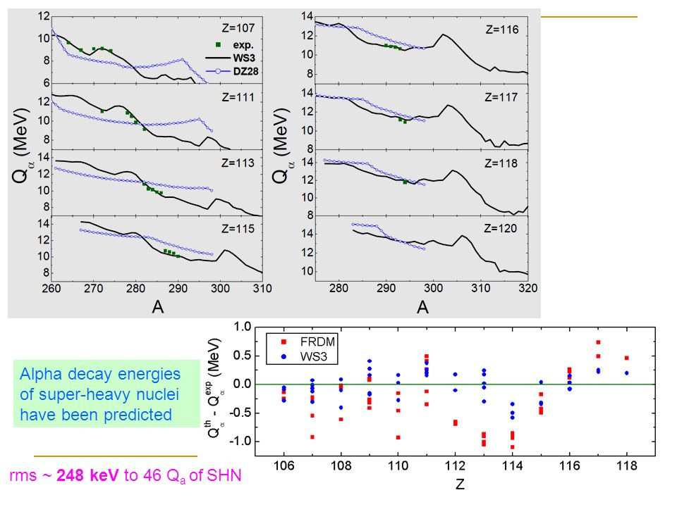 Alpha decay energies of super-heavy nuclei have been predicted