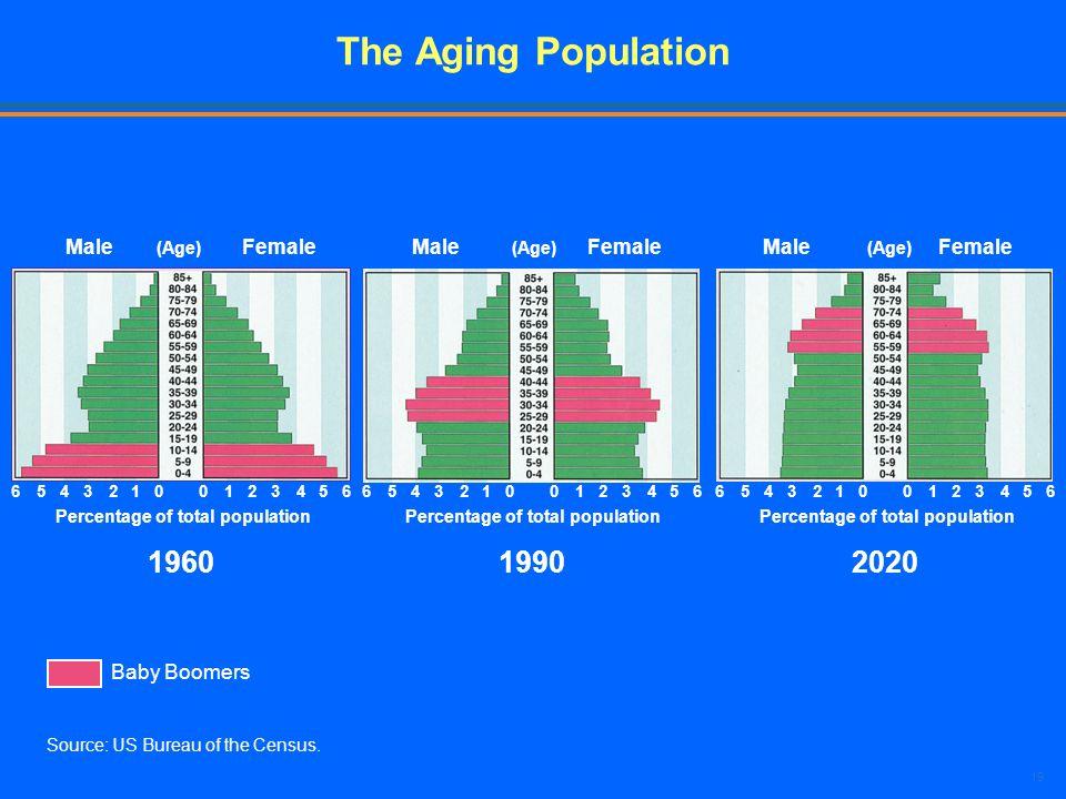 The Aging Population 1990 1960 2020 Male Female Male Female Male
