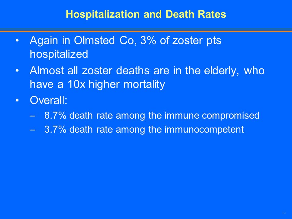 Hospitalization and Death Rates