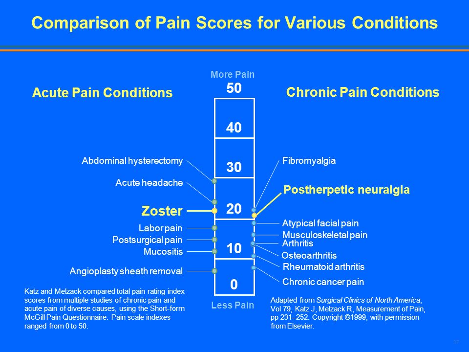 Comparison of Pain Scores for Various Conditions