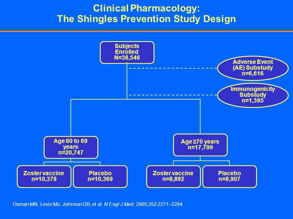 Clinical Pharmacology: The Shingles Prevention Study Design
