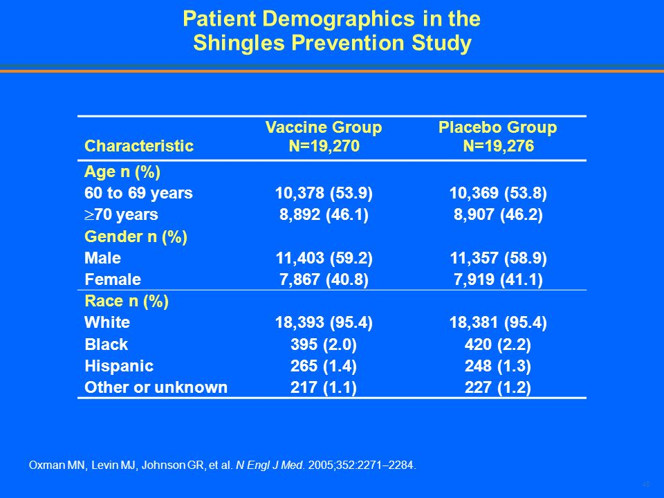 Patient Demographics in the Shingles Prevention Study