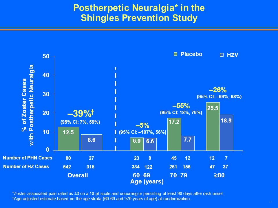 Postherpetic Neuralgia* in the Shingles Prevention Study