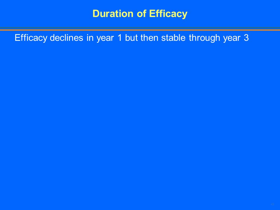 Duration of Efficacy Efficacy declines in year 1 but then stable through year 3