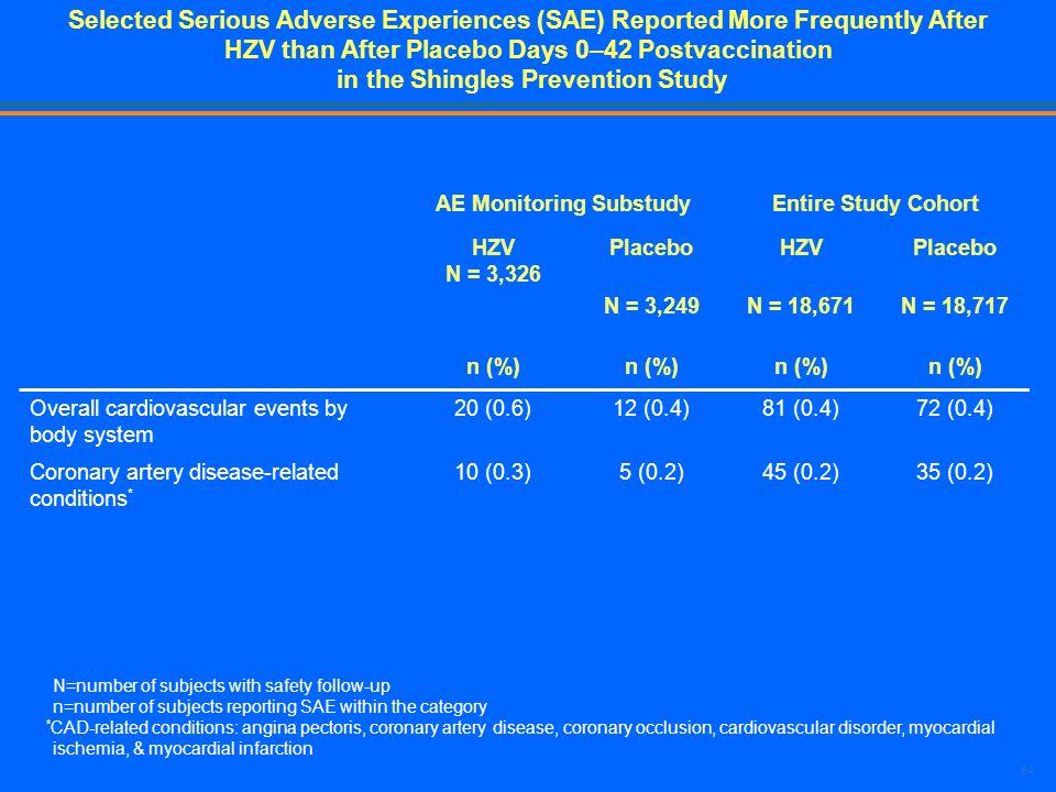 AE Monitoring Substudy