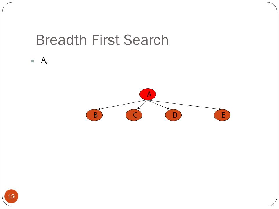 Breadth First Search A, A B C E D