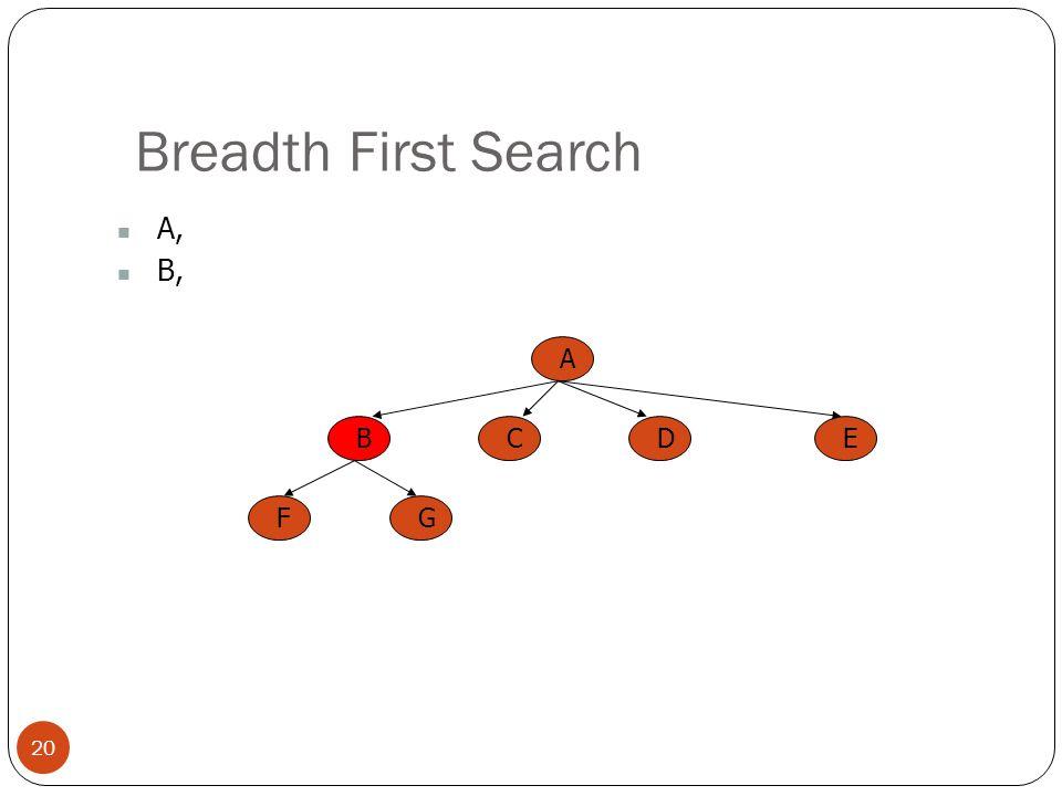 Breadth First Search A, B, A B C E D F G