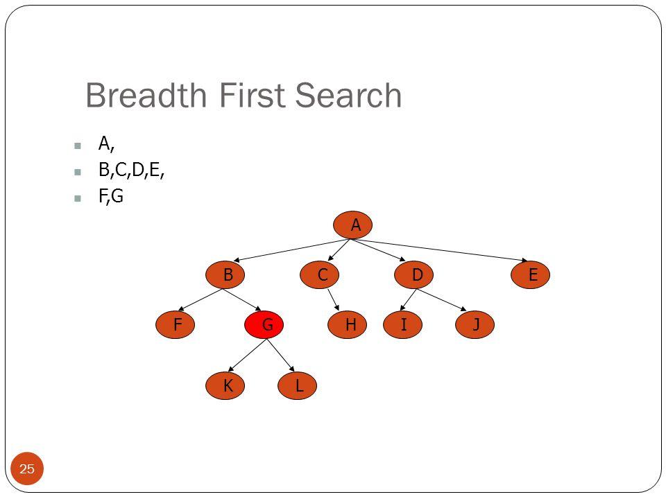 Breadth First Search A, B,C,D,E, F,G A B C E D F G H I J K L