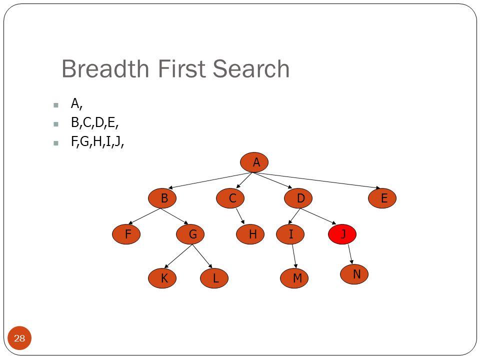 Breadth First Search A, B,C,D,E, F,G,H,I,J, A B C E D F G H I J K L M