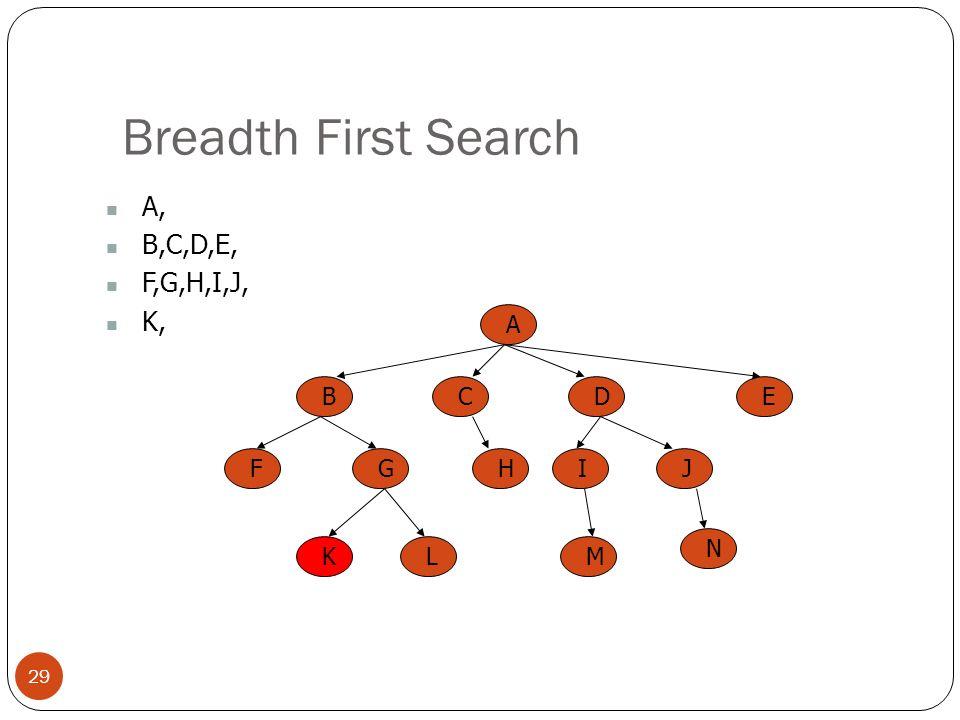 Breadth First Search A, B,C,D,E, F,G,H,I,J, K, A B C E D F G H I J K L