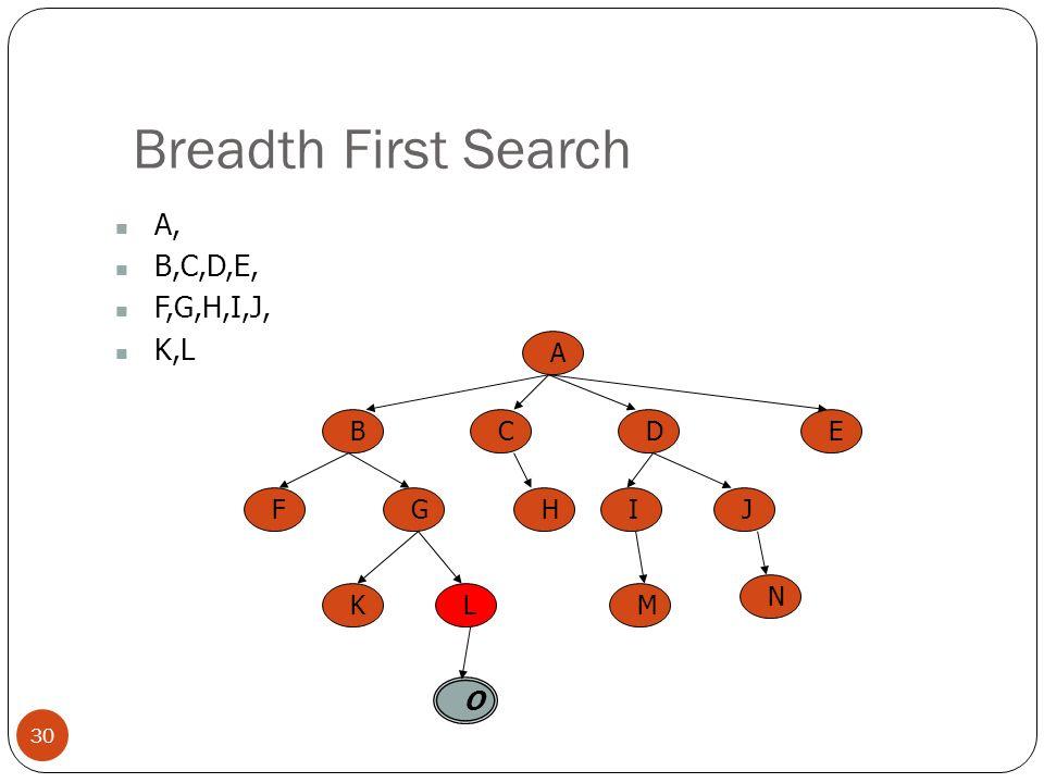 Breadth First Search A, B,C,D,E, F,G,H,I,J, K,L A B C E D F G H I J K