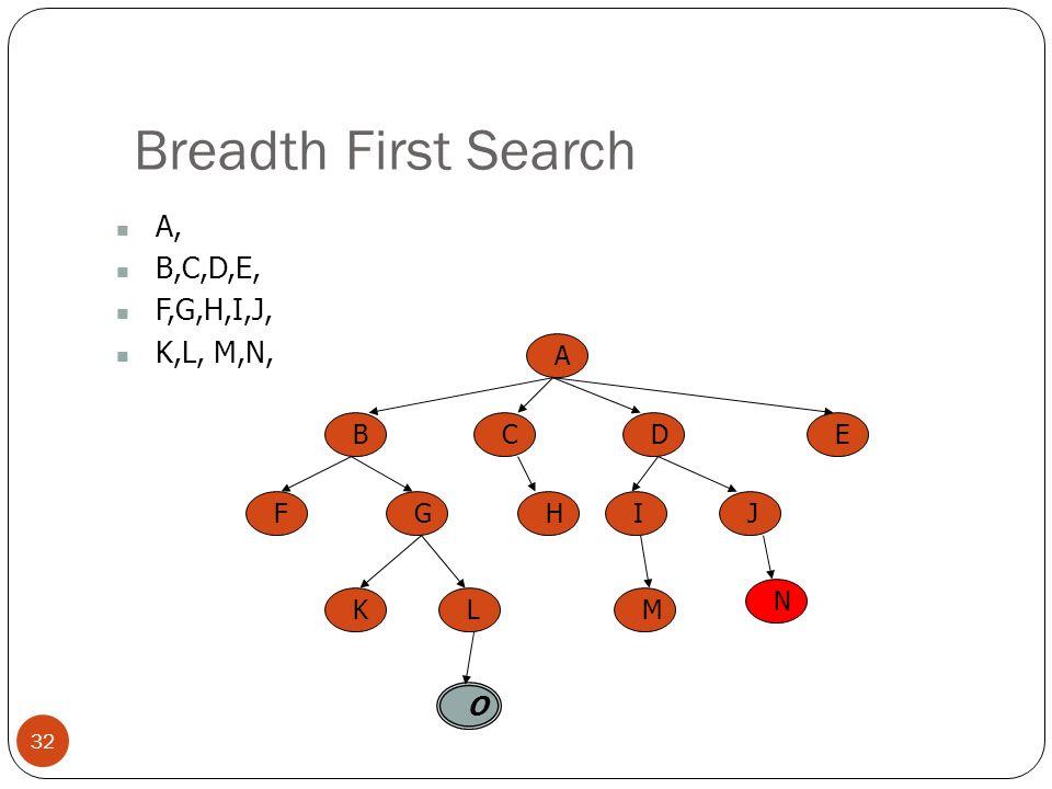 Breadth First Search A, B,C,D,E, F,G,H,I,J, K,L, M,N, A B C E D F G H