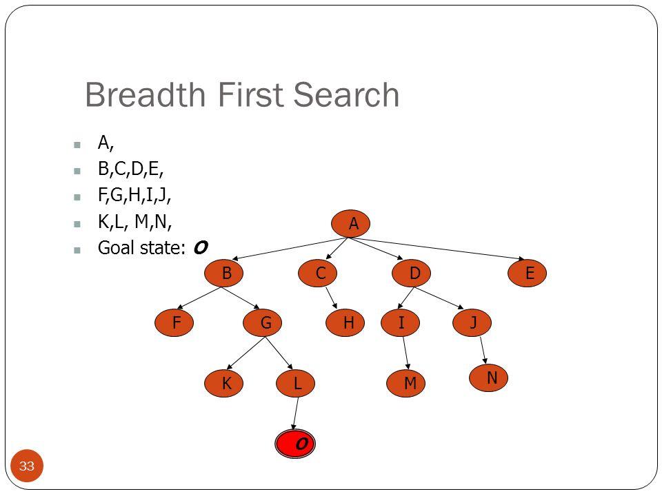 Breadth First Search A, B,C,D,E, F,G,H,I,J, K,L, M,N, Goal state: O A