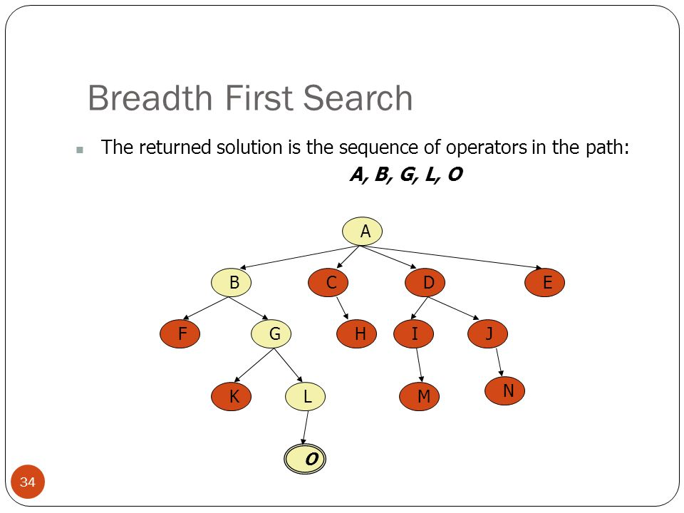 Breadth First Search The returned solution is the sequence of operators in the path: A, B, G, L, O.