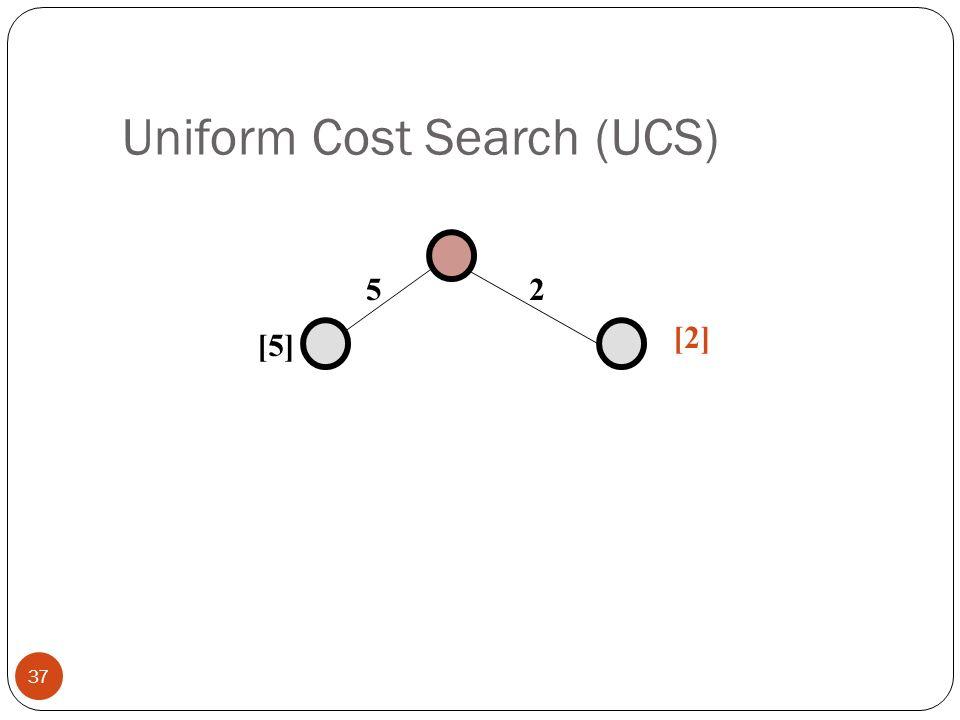 Uniform Cost Search (UCS)