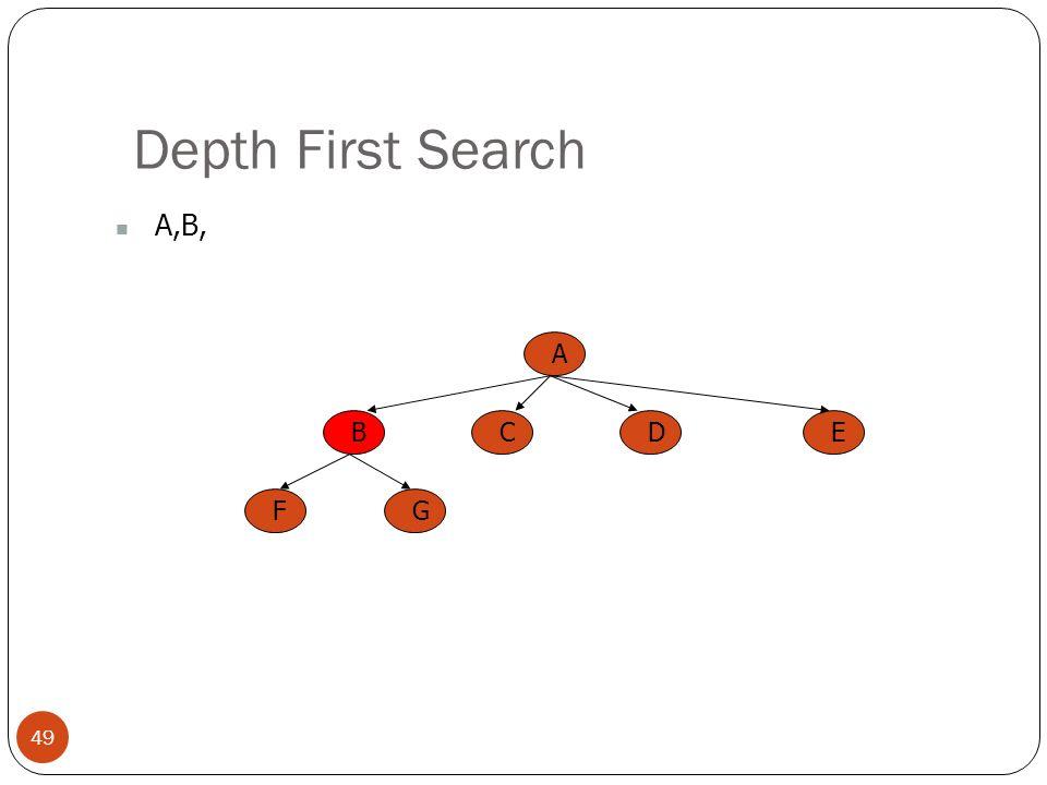 Depth First Search A,B, A B C E D F G