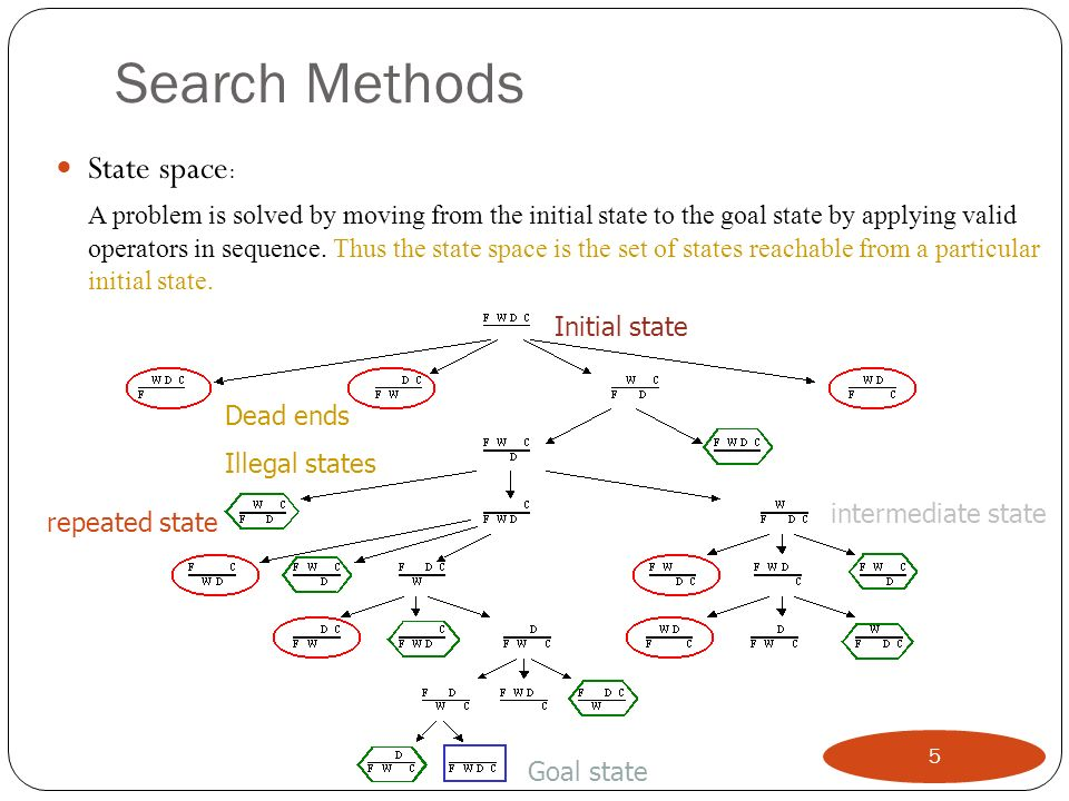 Search Methods State space: