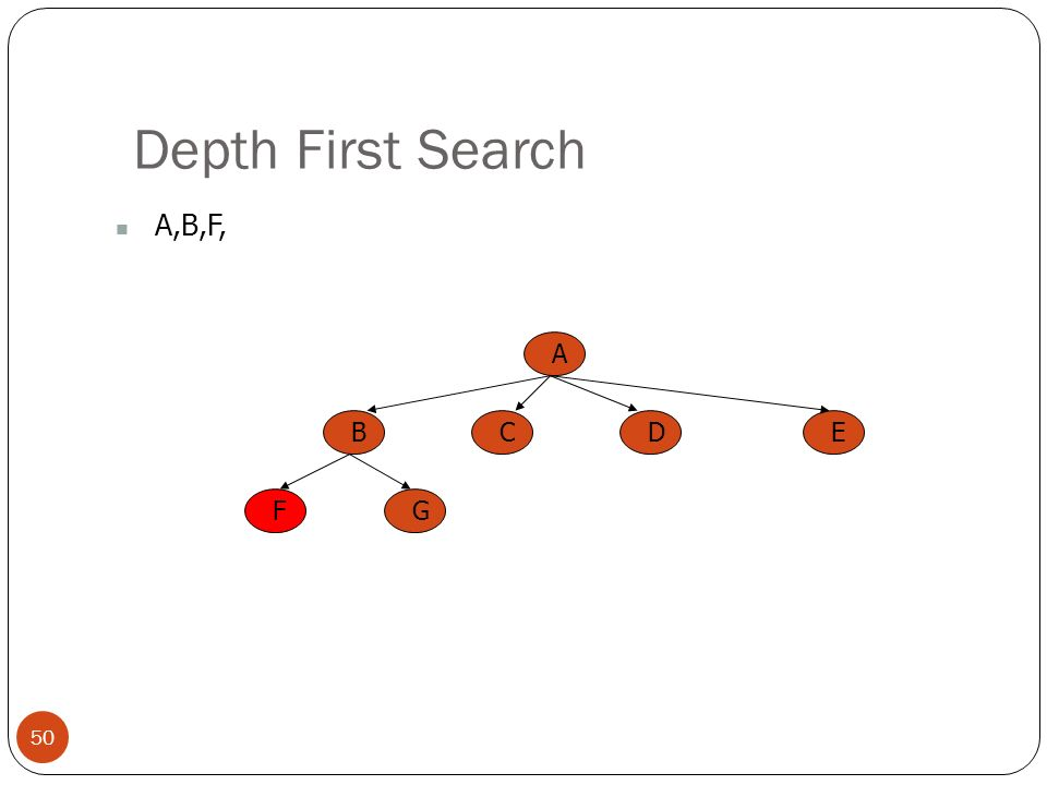 Depth First Search A,B,F, A B C E D F G