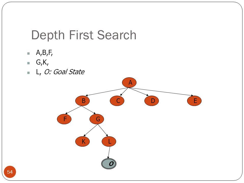 Depth First Search A,B,F, G,K, L, O: Goal State A B C E D F G K L O