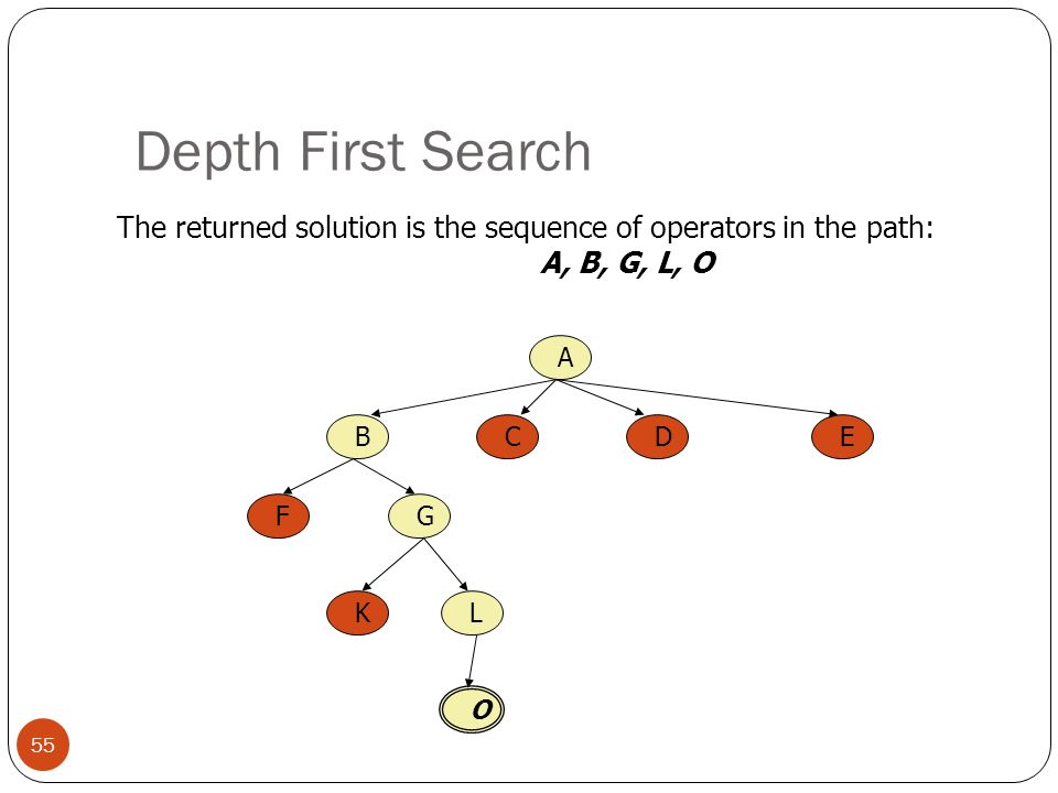 Depth First Search The returned solution is the sequence of operators in the path: A, B, G, L, O.