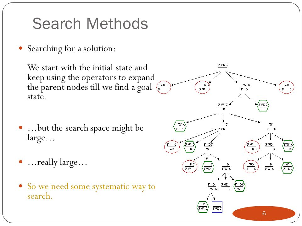 Search Methods Searching for a solution: