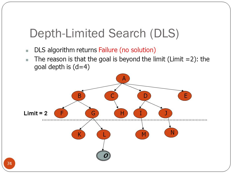 Depth-Limited Search (DLS)
