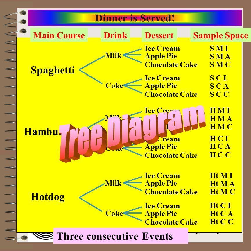 Tree Diagram Dinner is Served! Spaghetti Hamburger Hotdog