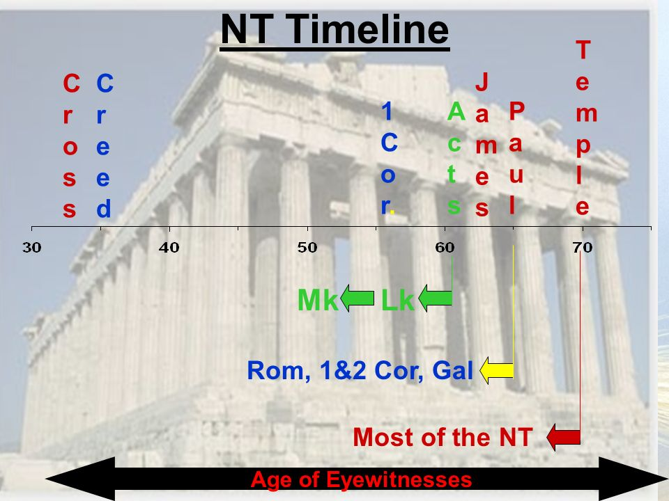 NT Timeline Mk Lk Temple Cross Creed James 1Cor. Acts Paul