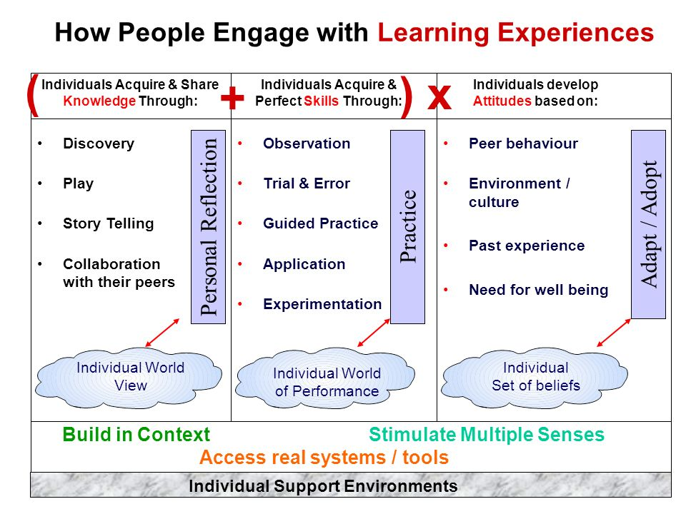 How People Engage with Learning Experiences