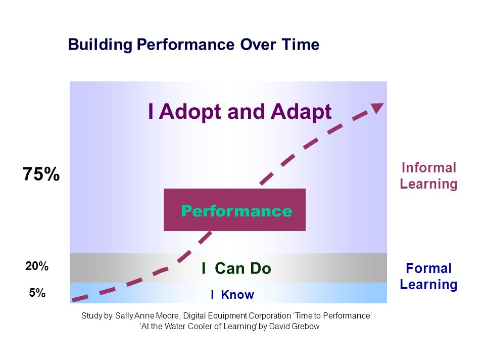 Building Performance Over Time