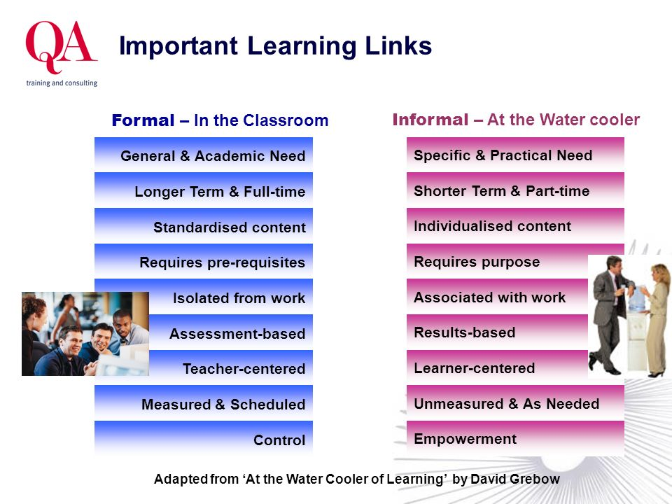 Important Learning Links