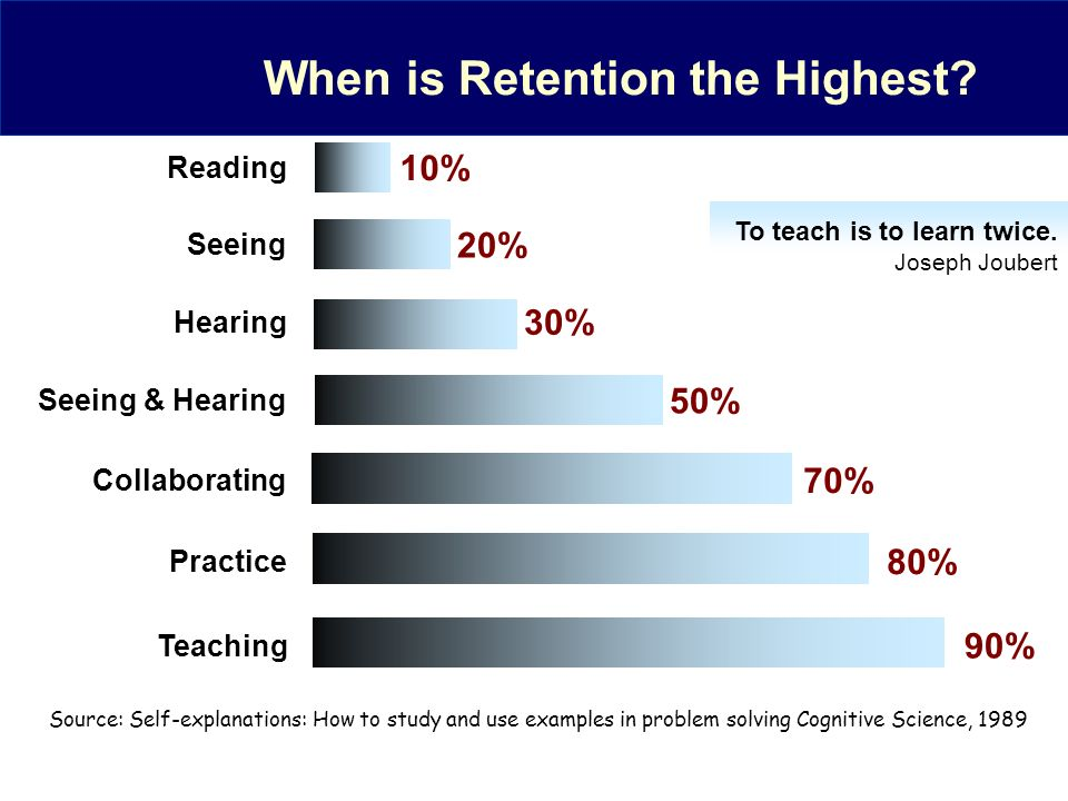 When is Retention the Highest