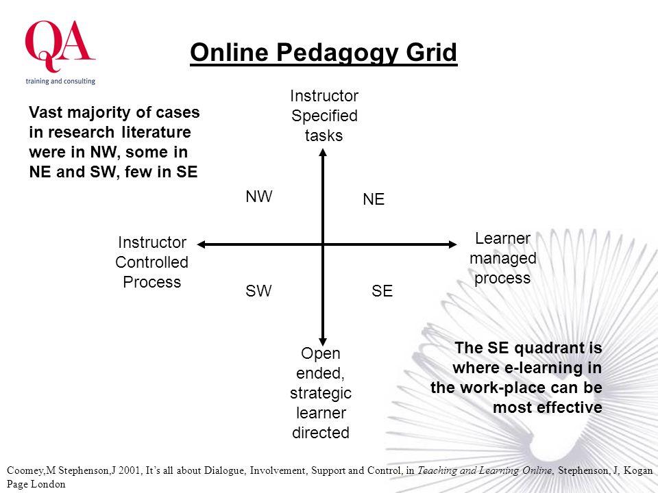 Online Pedagogy Grid Instructor Specified tasks