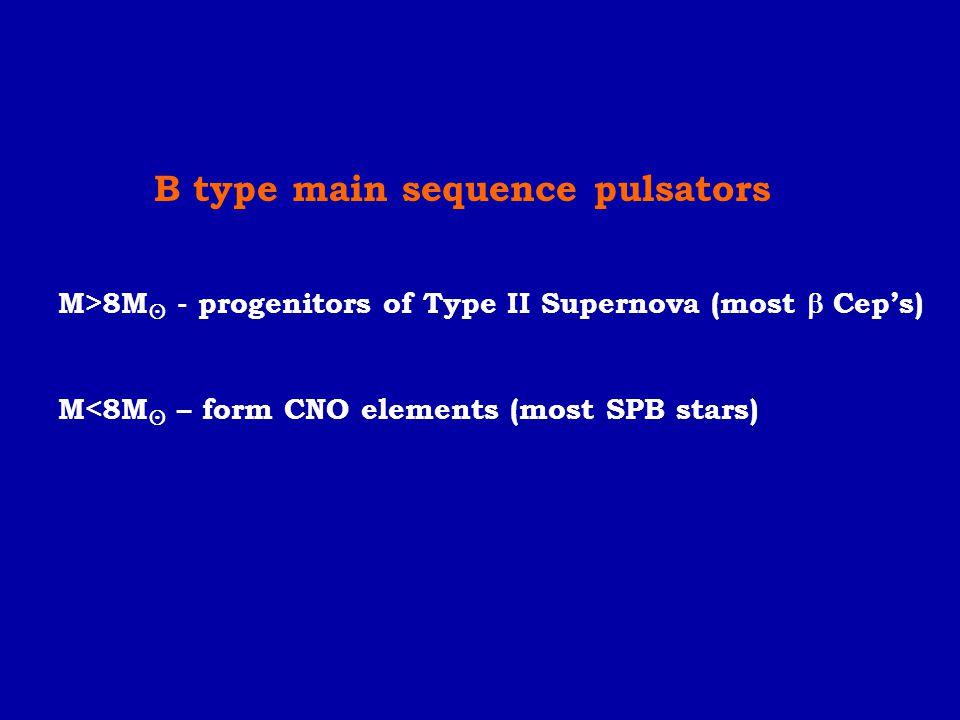 B type main sequence pulsators