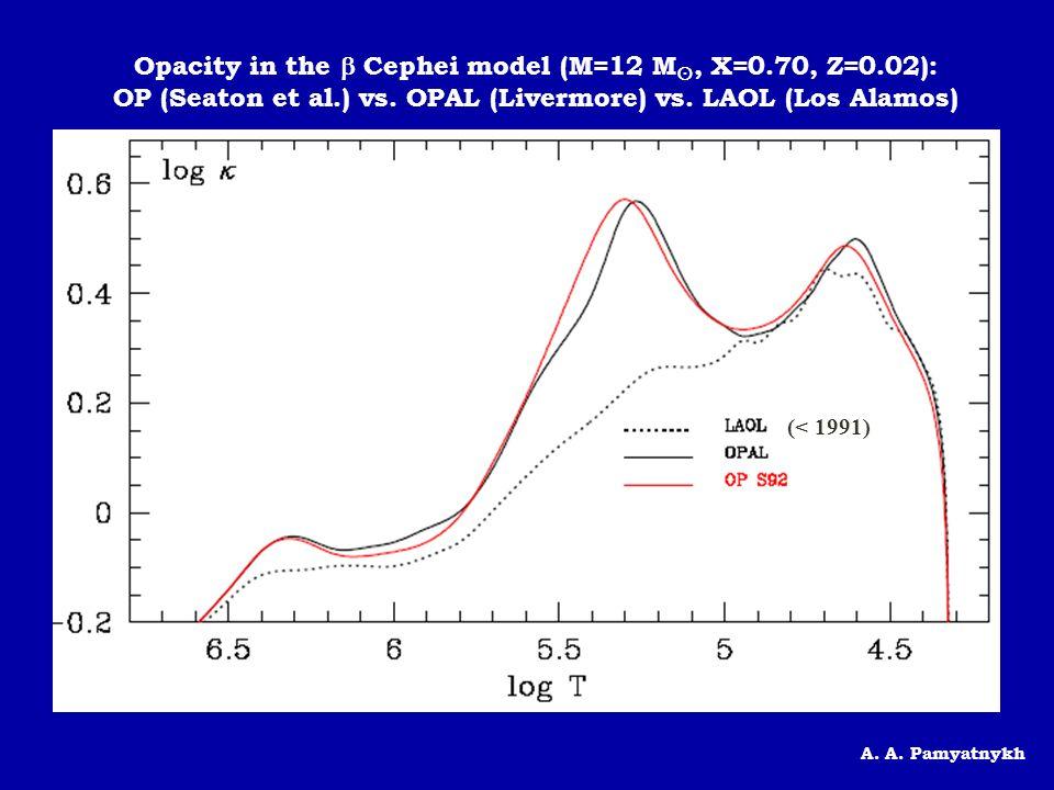 Opacity in the  Cephei model (M=12 M, X=0.70, Z=0.02):