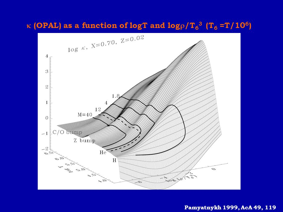  (OPAL) as a function of logT and log/T63 (T6 =T/106)