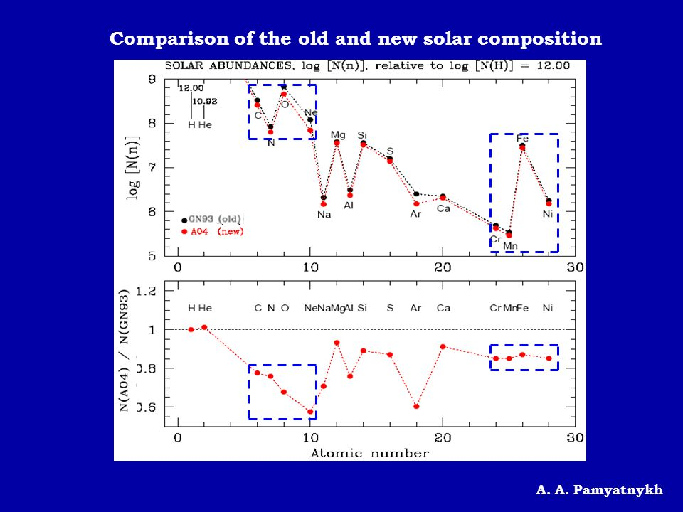 Comparison of the old and new solar composition