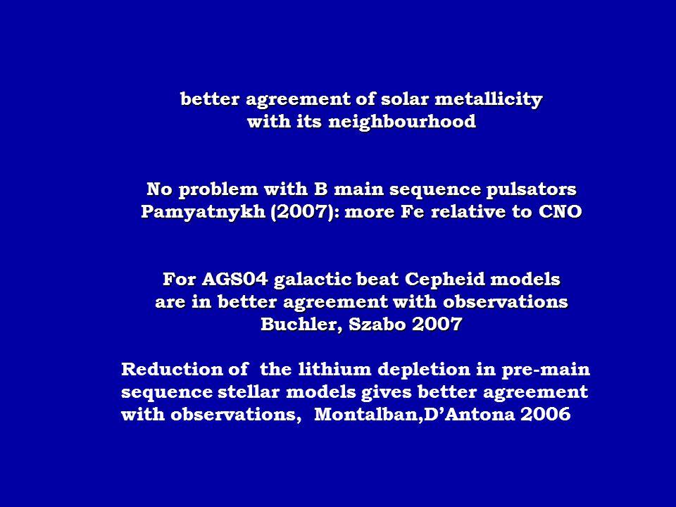 better agreement of solar metallicity with its neighbourhood