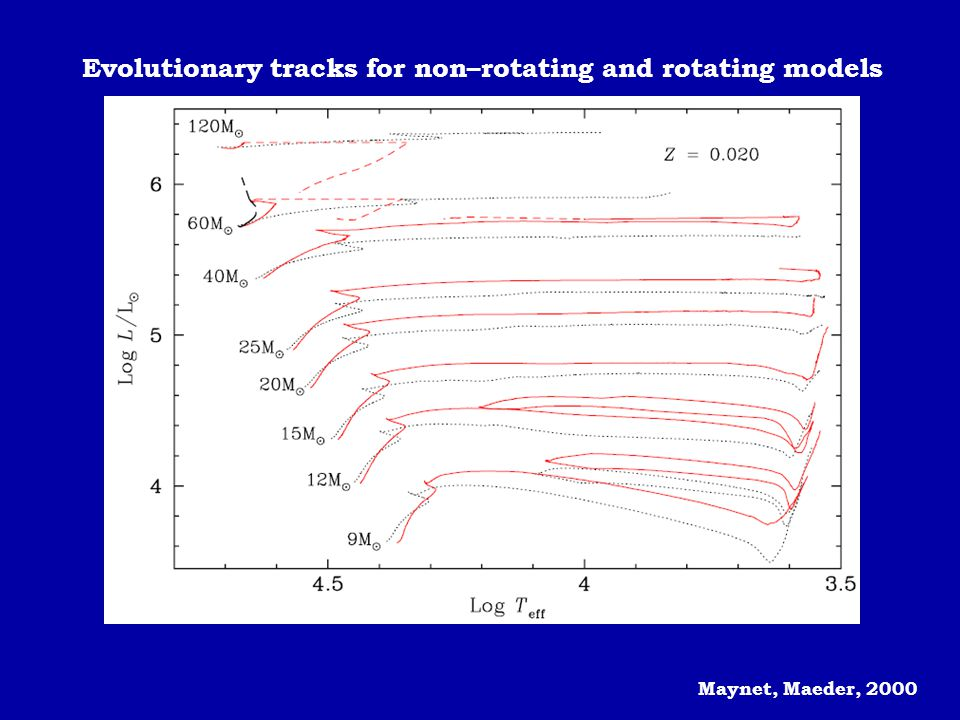 Evolutionary tracks for non–rotating and rotating models