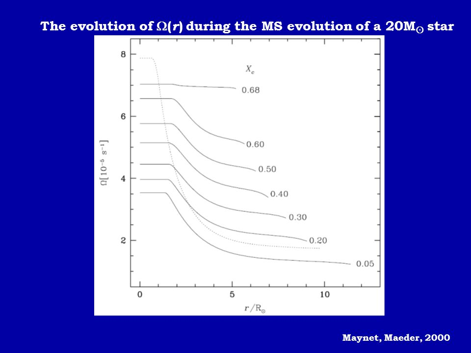 The evolution of (r) during the MS evolution of a 20M star
