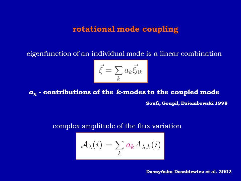 rotational mode coupling