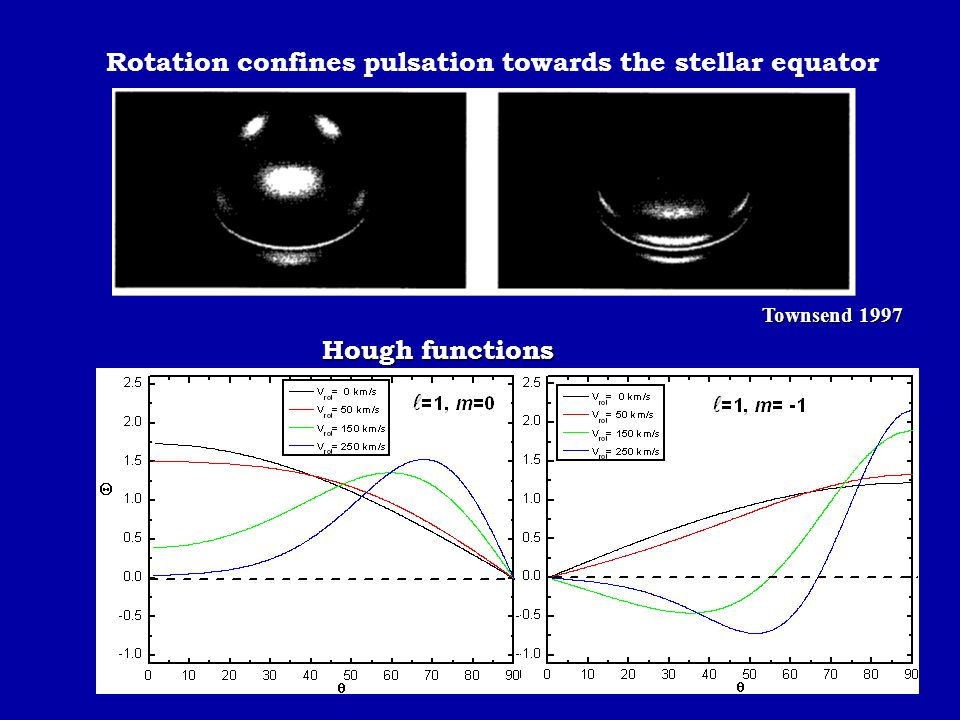 Rotation confines pulsation towards the stellar equator
