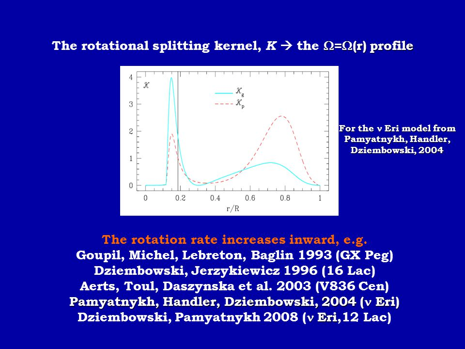 The rotational splitting kernel, K  the =(r) profile