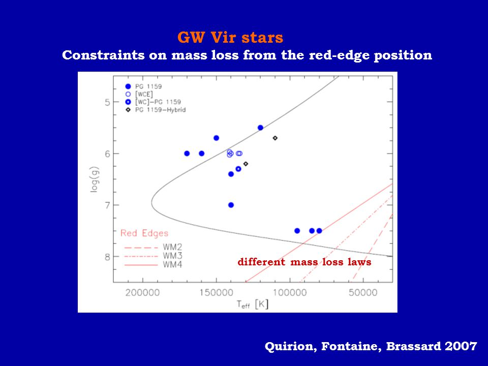 GW Vir stars Constraints on mass loss from the red-edge position