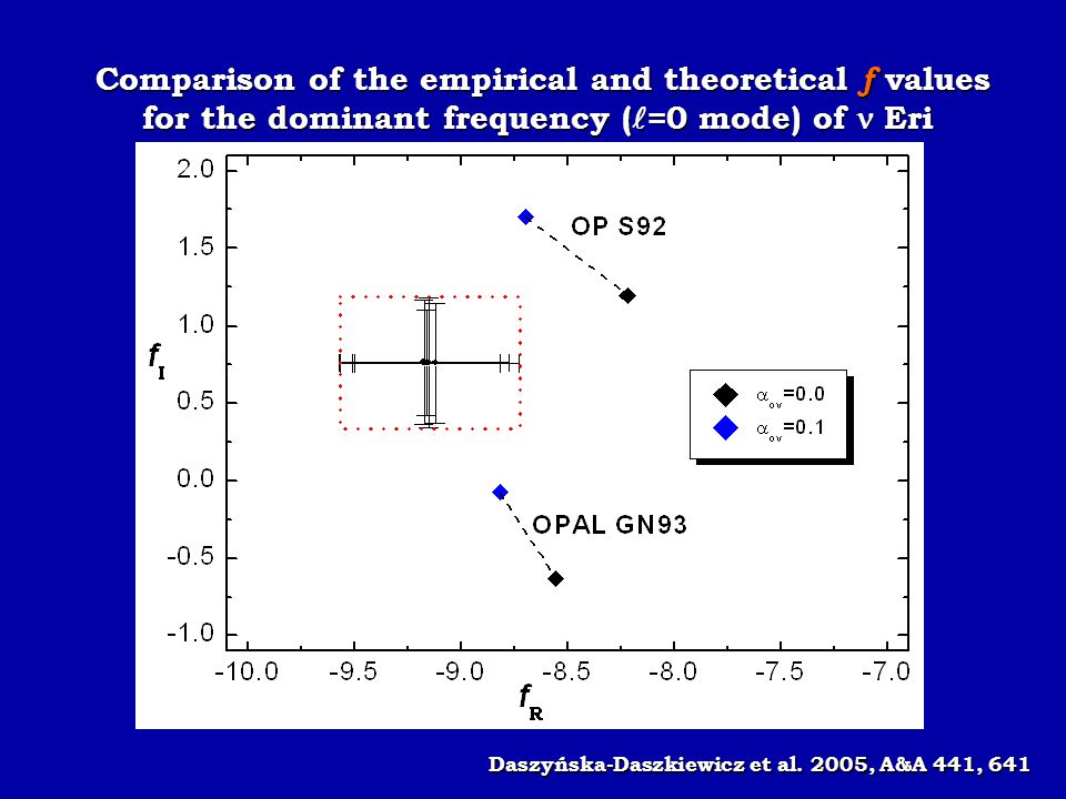 Comparison of the empirical and theoretical f values