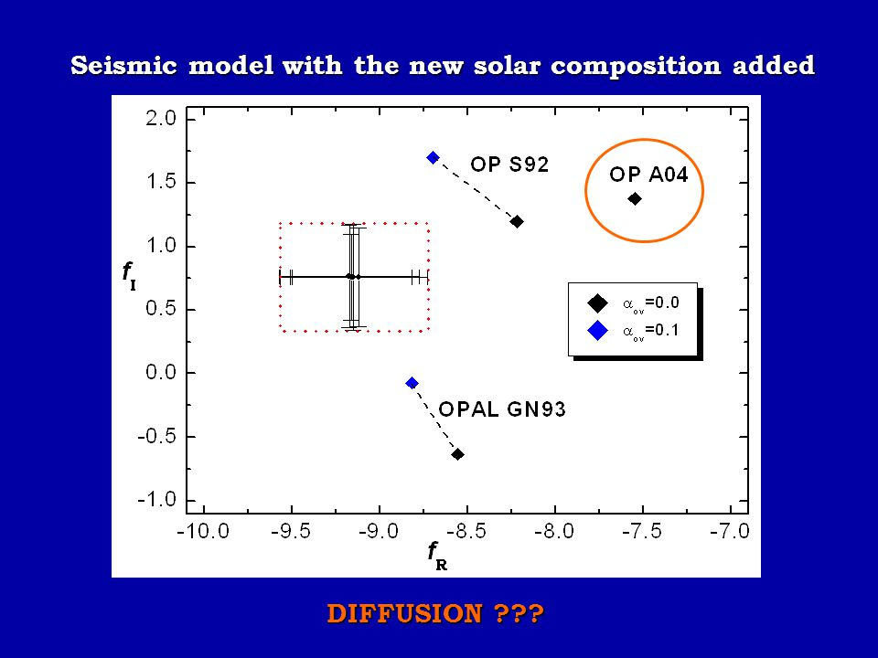 Seismic model with the new solar composition added