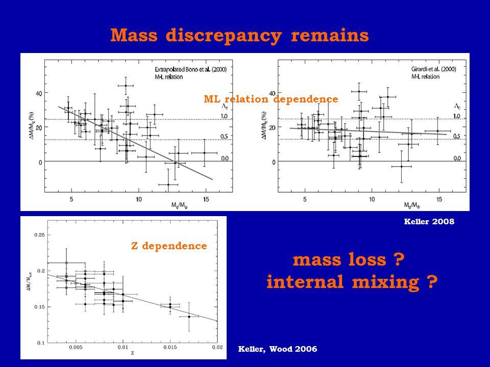 Mass discrepancy remains