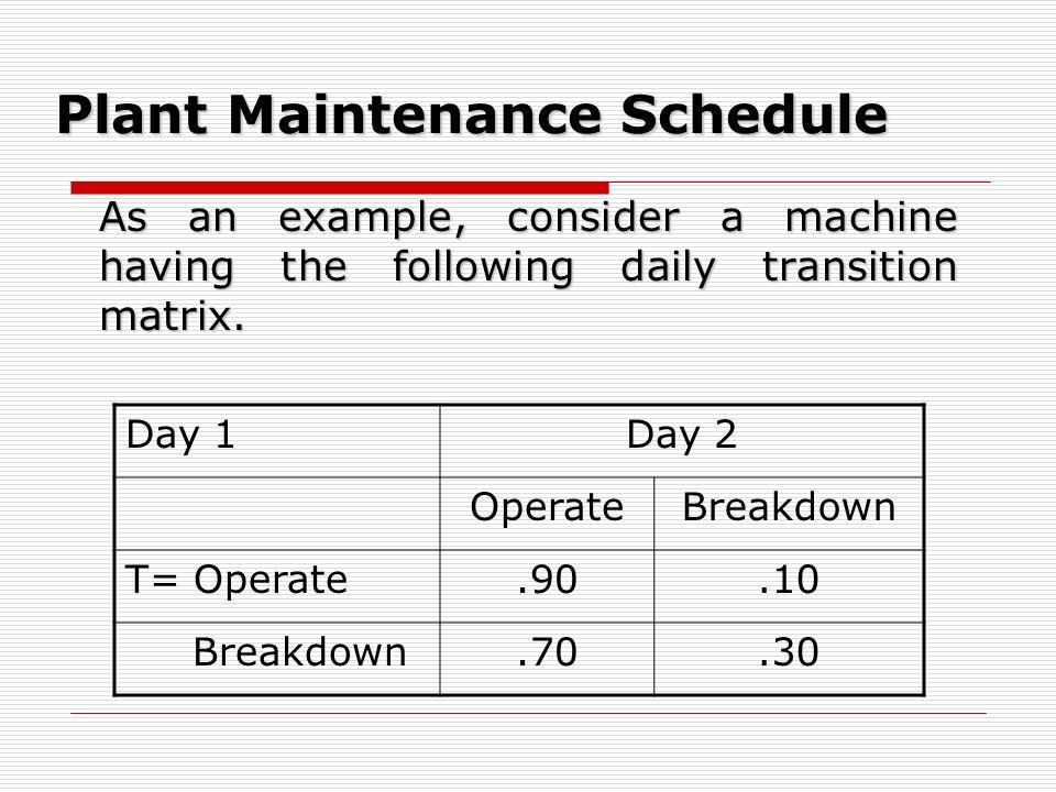 Plant Maintenance Schedule