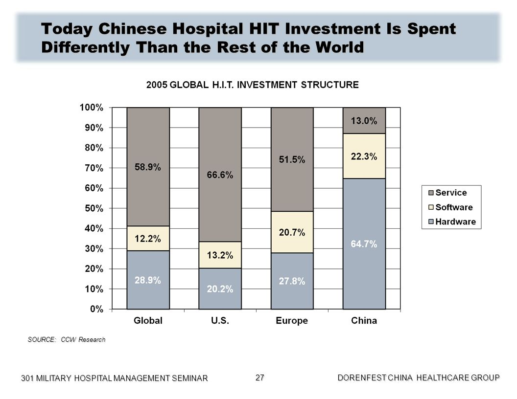 Today Chinese Hospital HIT Investment Is Spent Differently Than the Rest of the World