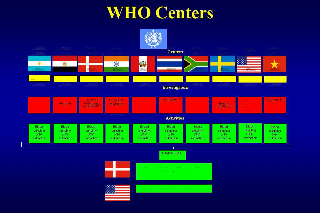WHO Centers